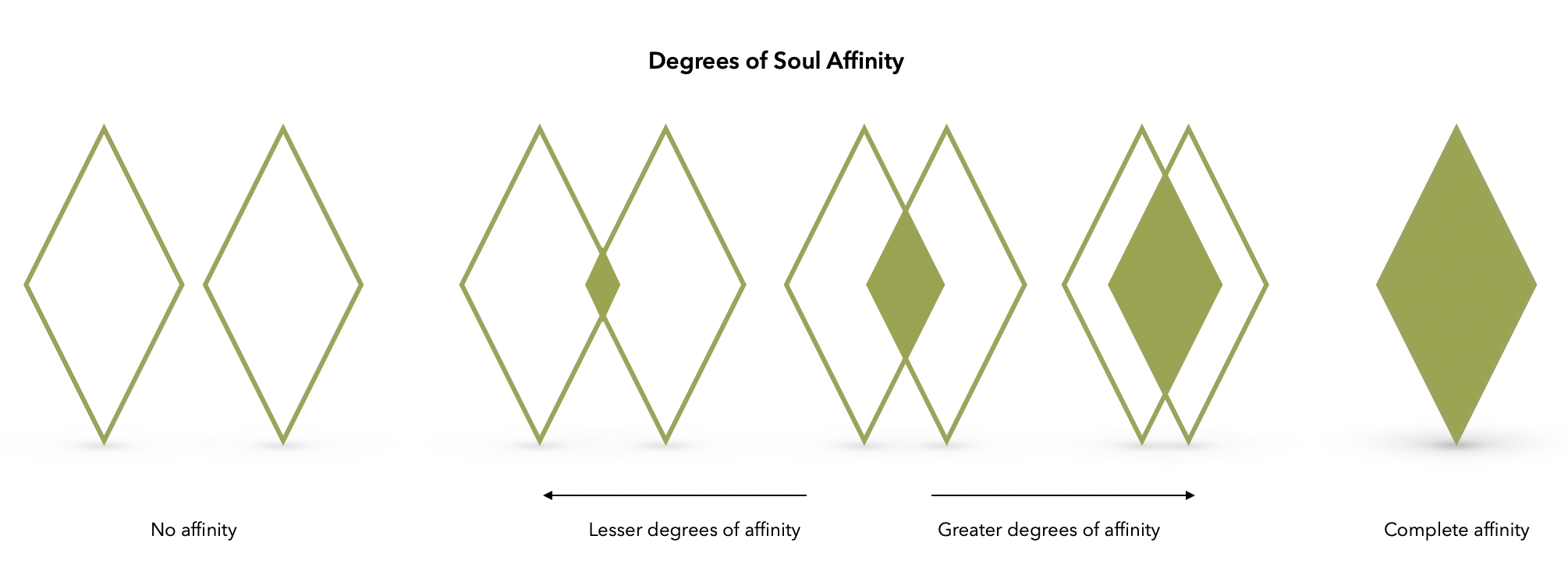 Degrees of Soul Affinity