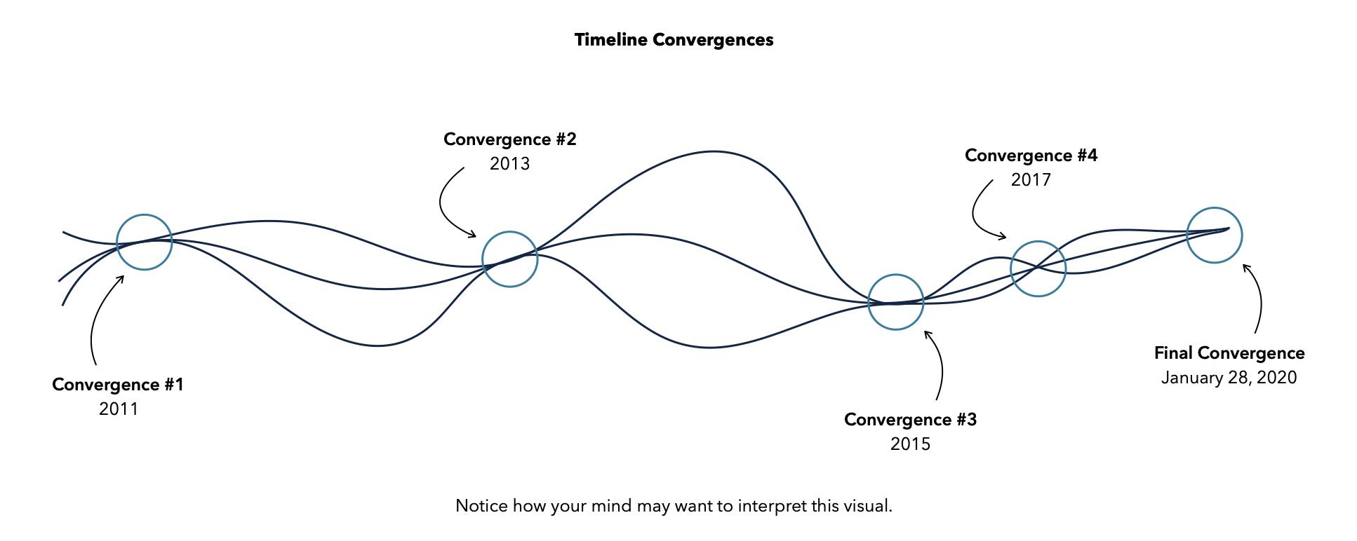 Timeline Convergences