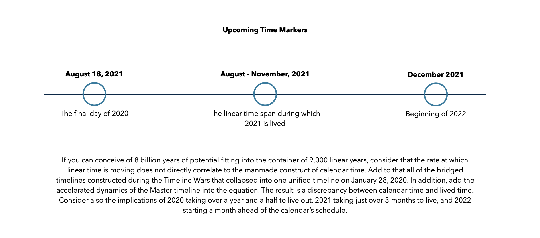 Upcoming Time Markers